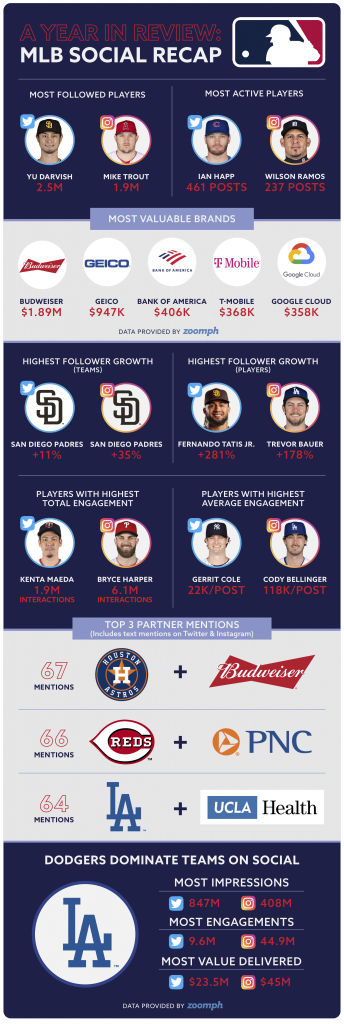 MLB A Year In Review